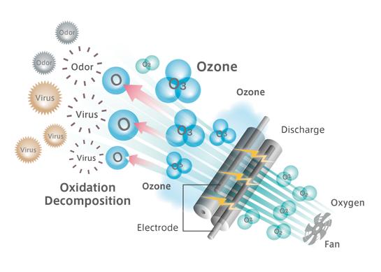 Sơ đồ tạo khí ozone