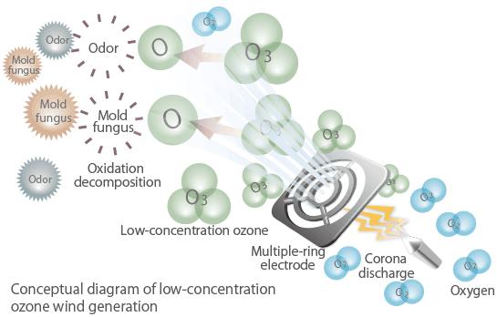 "MXAP-APL250""OZONEO PLUS"" Low-concentration Ozone Anti"